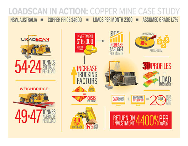Loadscan in Action: Copper Mine Case Study