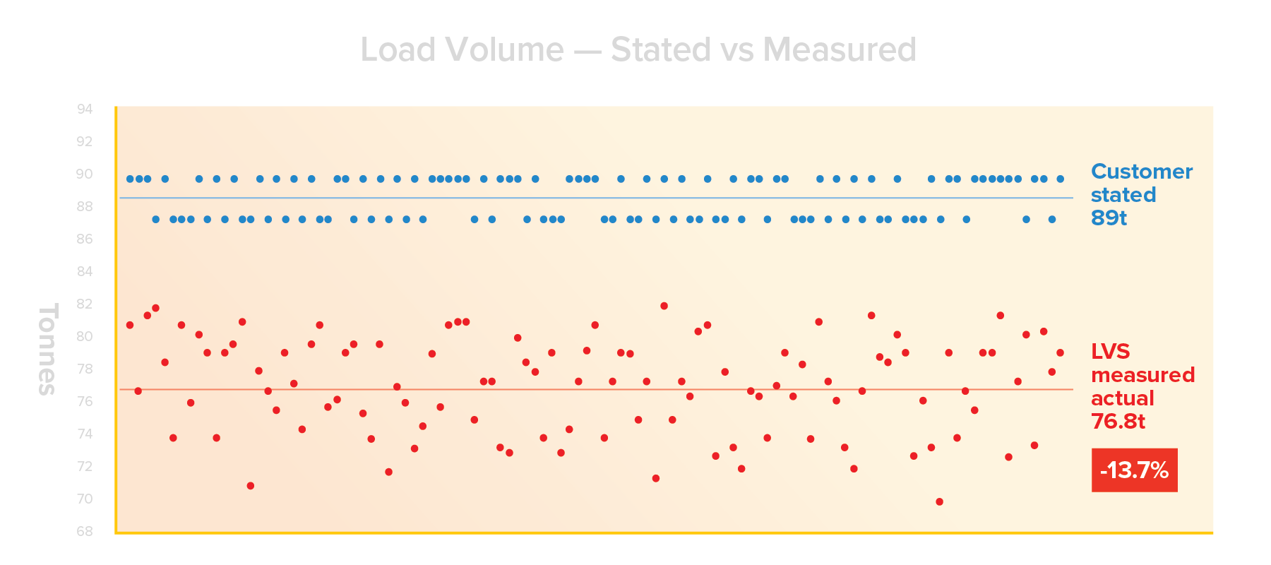 Load Volume - Stated vs Measured